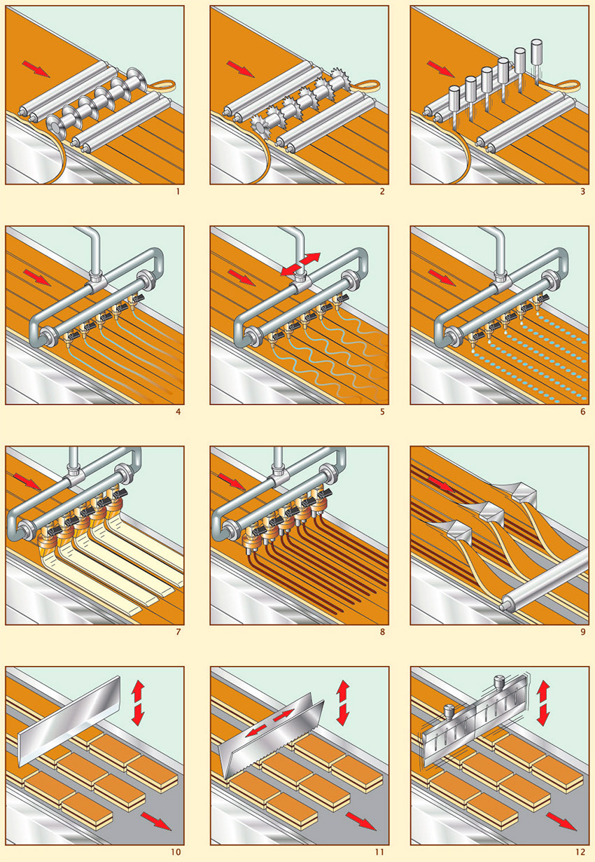 Food Process Imco Packaging Dough Mixer Wiring Diagram These Lines Incorporate The Goemixer And Other Mixing Equipment For Production Of Filling Cream While Their Junior Model Is Specially